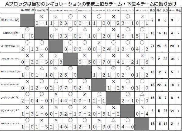 Aブロック結果.jpg