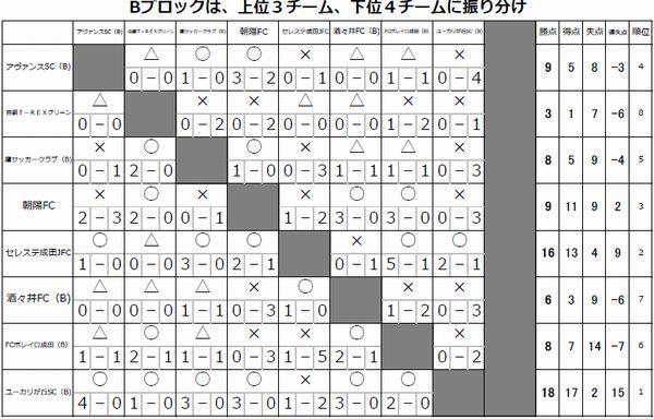 Bブロック結果.jpg